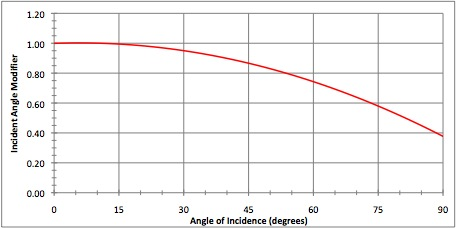 S Series incident angle modifier curve